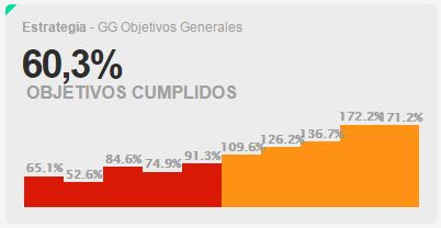 Growing Geeks - Objetivos Generales - Dashboard - Entiak